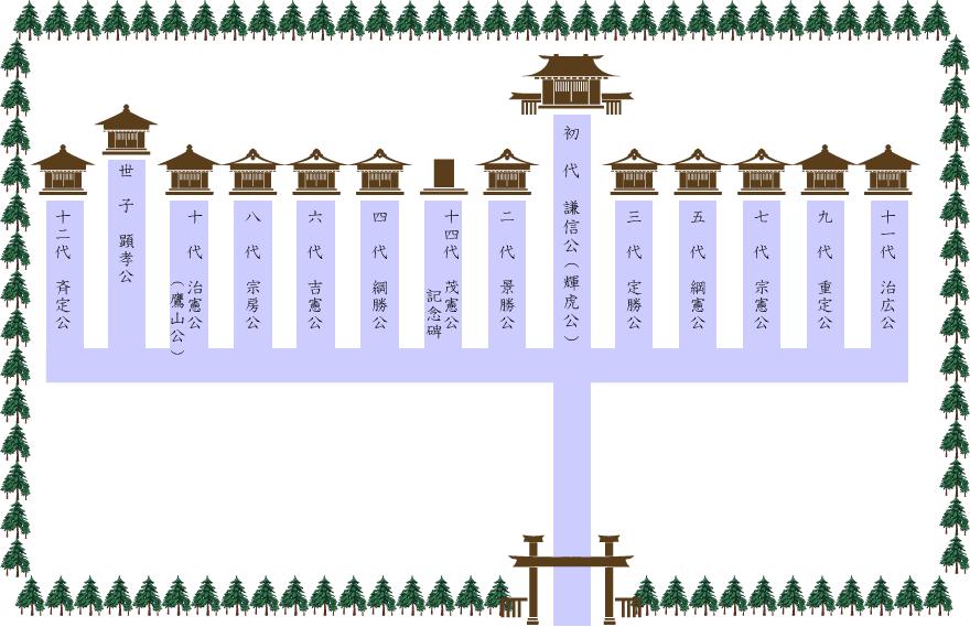 現在の上杉家廟所配置イメージ