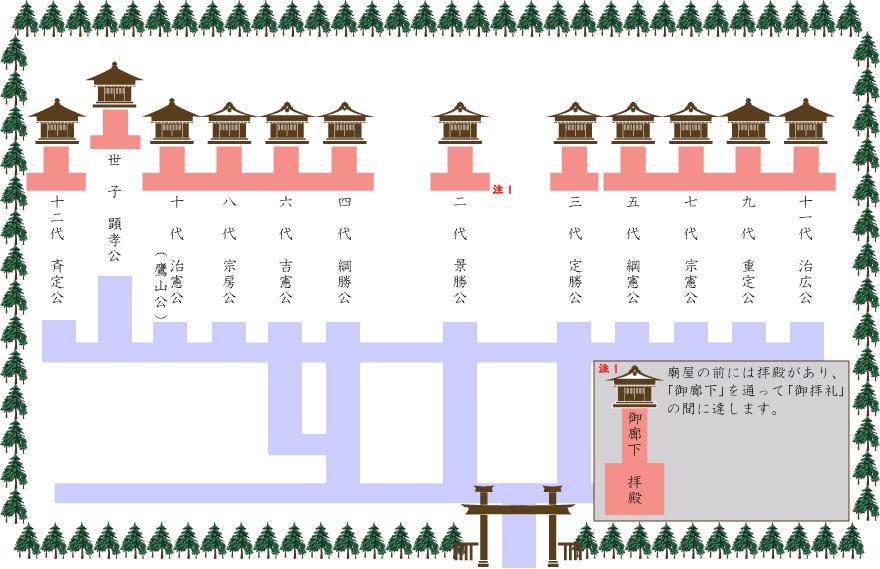藩政時代の上杉家廟所配置イメージ