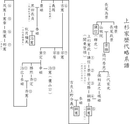 上杉家歴代略系譜